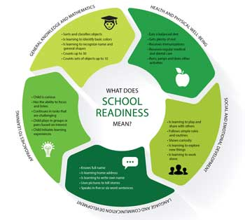 A circular image in separate sections that explains the five integral parts of school readiness.